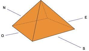 grafico alineación de las pirámides